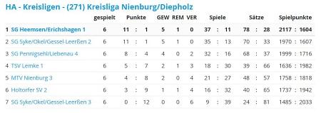 Tabelle©Sportvereinigung Erichshagen