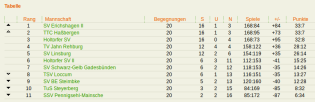 Tabelle Saison 2017/18 SVEII©Sportvereinigung Erichshagen